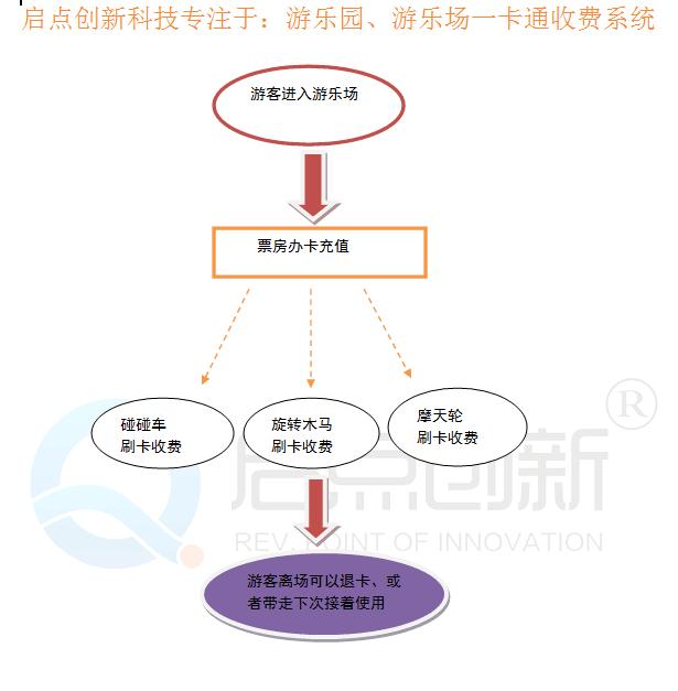 阜城县游乐场刷卡系统供应商 游乐场刷卡系统售价